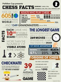 Chess -Erik's other passion. Some facts. Chess Tricks, Chess Quotes, Chess Tactics, Chess Strategies, Strategy Games, How To Play Chess, Speech Therapy Activities, Articulation Activities, Play Therapy