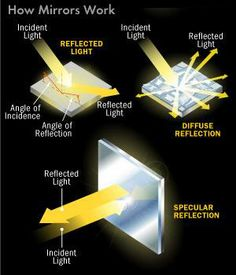 Diagram Of Light Reflecting Off A Mirror