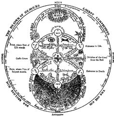 alchemy and mysticism- symbols of the Rosicrucians- Vesica Pisces