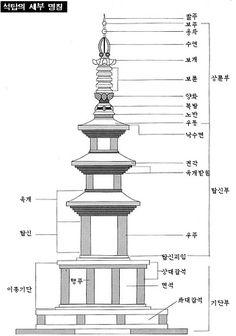 석가탑에 대한 이미지 검색결과 3d Architecture, Utility Pole, Homesteading, History, Korea, Historia