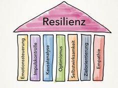 Abb.1: Die 7 Säulen der Resilienz. © Silke Kainzbauer