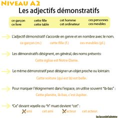 La classe de Fabienne: Les adjectifs démonstratifs