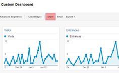 Google Analytics - Sharing dashboards and reports