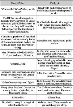 there you have it :) Why Harry Potter's better than Twilight