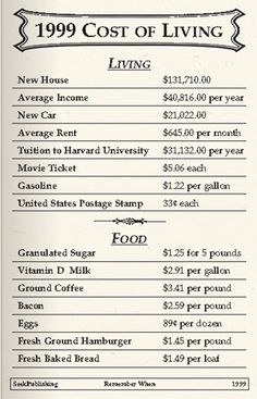 1999 Cost of Living