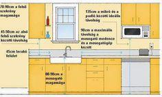 [ Kitchen Layout Planning Important Measurements Standard Kitchen Cabinet Height Home Kitchen Kabinet ] - Best Free Home Design Idea & Inspiration Layout Design, Design Ideas, Kitchen Layout Plans, Kitchen Planning, Kitchen Measurements, Cocinas Kitchen, Cuisines Design, New Kitchen, Kitchen Decor