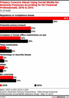 #Social #Marketing #Statistics: As Compliance, Regulatory Concerns Drop, Financial Industry Invests in Social