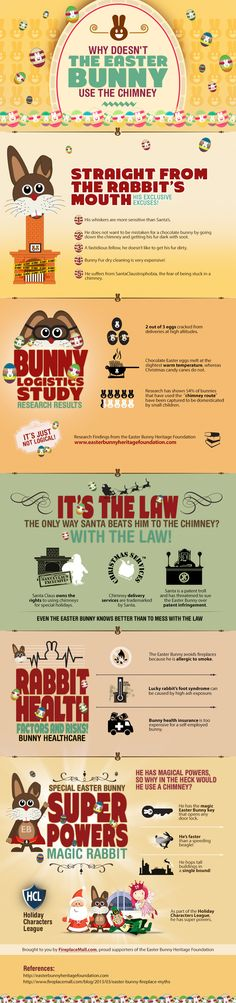 Why doesn't the #Easter Bunny use the chimney? #infographic | #fireplacemall