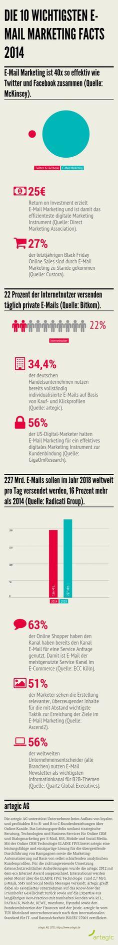 Wir blicken zurück auf das E-Mail Marketing Jahr 2014 und haben 10 wichtige E-Mail Marketing Facts in einer Infografik zusammengefasst.
