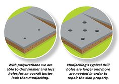 Lifting settled concrete with polyurethane foam injections requires fewer holes than with mudjacking.