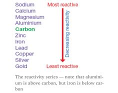Uses of fractions from crude oil gcse science paper 2 pinterest reactivity series gcse chemistryaqa urtaz Choice Image