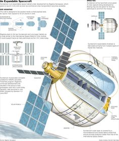 An Expandable Spacecraft