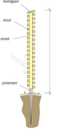 En spaljé lämpar sig alldeles utmärkt till att låta klätterväxter skapa en grönskande inramning. Bygg spaljén som Martin Timell. Här visar vi steg för... Wood Fence Design, Yard Design, Diy Privacy Screen, Plank, Backyard Fences, Tecno, Outdoor Projects, Trellis, Exterior Design