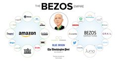 The Jeff Bezos Empire in One Giant Chart Online Income, Earn Money Online, Richest In The World, Millionaire Mentor, Rich Man, Take Action, Build Your Own, Investing, Entrepreneur