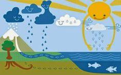 ciclo del agua - Buscar con Google