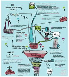 644x716-online-atau-internet-marketing-funnel-saluran-corong-internet-marketing