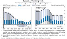 Economic Survey of Hungary: Potential growth #OECD