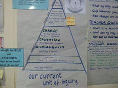 PYP Concept Based Learning