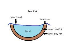 Zeer Pot Construction
