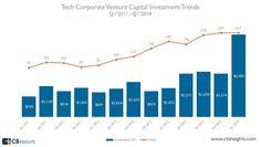 PreMoney Inside Look: Corporate Venture Capital is Hot Again