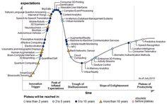 Gartner Hype Cycle for Emerging Technologies 2013 http://erdelcroix.tumblr.com/post/58902037215/cgiorgi-gartner-hype-cycle-for-emerging
