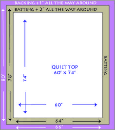 Sewing Quilts Great tutorial for putting quilt sandwich together (UK pinners: 'batting' is also known as 'wadding') Quilting Tools, Quilting Tutorials, Hand Quilting, Machine Quilting, Quilting Projects, Quilting Ideas, Sewing Projects, Sewing Ideas, Quilting Rulers