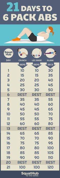At the end of the challenge you should be able to do 100 crunches, 100 leg raises and hold into a plank position for 2 minutes.