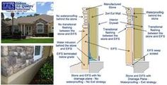 Florida Orlando Building Envelope Inspection, Stucco, Brick, EIFS, Roof, #IAQS Indoor Air Quality Solutions, IAQS