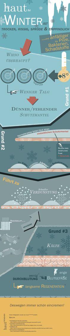 Diese Infografik, die erklärt wieso Haut im Winter rissig und trocken wird.
