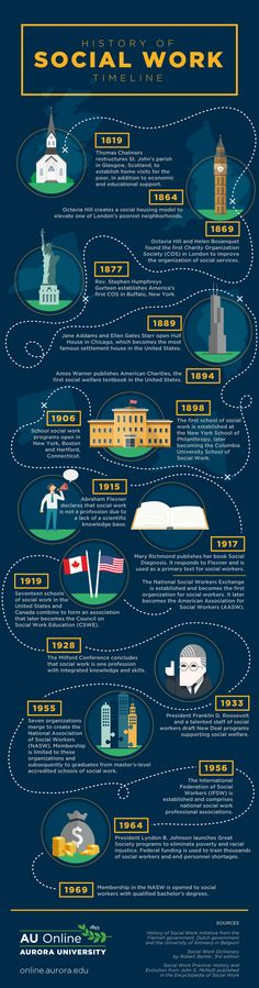 History Of Social Work Timeline #Infographic #History #SocialWork