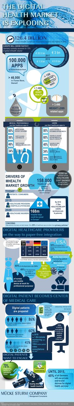 MS&C summarizes in this infographic key insights into the digital health market Ecommerce, Health And Wellness, Health Care, Health Literacy, Healthcare Administration, What Is Digital, Health Pictures, Digital Citizenship, Medical Care