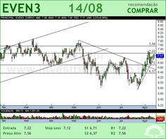 EVEN - EVEN3 - 14/08/2012 #EVEN3 #analises #bovespa