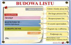 wypowiedzi pisemne budowa listu Aa School, School Plan, Back To School, Polish Language, English Games, Gernal Knowledge, Home Schooling, Study Motivation, Study Tips