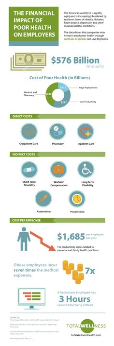 Infographic showing the financial impact on employers of employees' poor health.