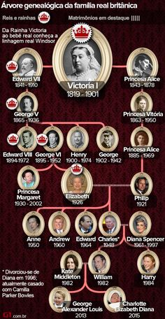History Discover Genealogical tree of the British royal family (Photo: Art / British Royal Family Tree Royal Family Trees British Royal Families Princesa Charlotte Princesa Kate George Vi Queen Victoria Family Tree Elizabeth Ii Reine Victoria British Royal Family Tree, Royal Family Trees, British Royal Families, Monarchy Family Tree, Queen Victoria Family Tree, Royal Family Pictures, Reine Victoria, Queen Victoria Prince Albert, Princess Diana Family