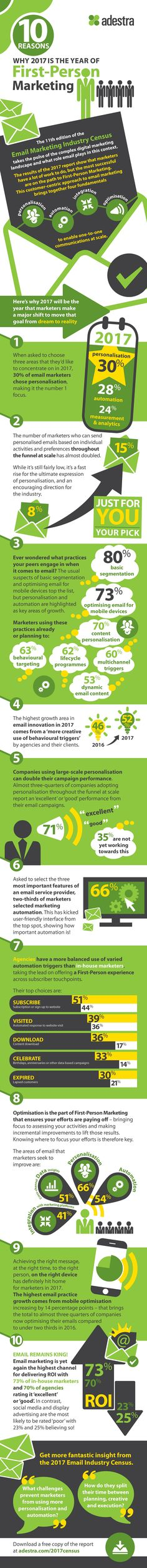 10 Reasons Why 2017 is the Year of First-Person Marketing 7 figure marketer reveals how to get more clicks, more opens, without a monthly fee! Email Marketing, Content Marketing, Digital Marketing, Digital Trends, Geek Stuff, Social Media, Marketing Strategies, Coaches, Infographics
