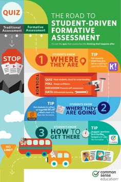 The best formative assessment tools also help students self-reflect and assess, figuring out where they are and where they need to go as learners. Instructional Coaching, Instructional Strategies, Instructional Design, Teaching Strategies, Teaching Tips, Formative And Summative Assessment, Assessment For Learning, Learning Targets, Learning Goals