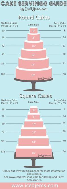 Kuchen Portionen Leitfaden! Ermitteln Sie die Kosten pro Portion für Ihren Fondant und ... - Mode Paare
