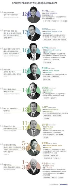 Korean Presidents (before Moon Jae-in) Wise Quotes, Famous Quotes, Korean President, Sense Of Life, Media Literacy, Learn Korean, Information Design, Book Layout, Illustrations And Posters