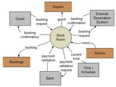 Deploymentg 750499 uiuxreservation system pinterest dfd for hotel reservation system 28 images dfd new e r diagram for hotel management system creately context diagram booking hotel reservation system ccuart Image collections