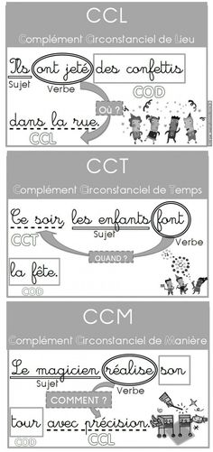 Posters for complements (COD, COI, Circumstantial Complements) . How To Teach Grammar, Teaching Grammar, French Language Lessons, English Lessons, Learn French, Learn English, French Sentences, Writing Folders, French Grammar