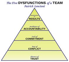 Five-Dysfunctions-Pyramid