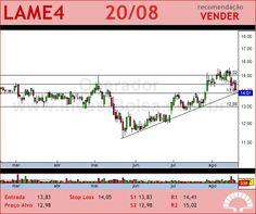 LOJAS AMERIC - LAME4 - 20/08/2012 #LAME4 #analises #bovespa