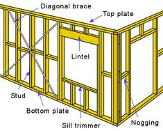 New wall frames construction Ideas Nutec Houses, Framing Construction, Storage Shed Plans, Backyard Sheds, Timber Frame Homes, House Wall, Building A Shed, Home Repairs, House In The Woods