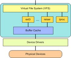 The VFS provides a switching fabric between users and file systems