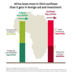 Africa loses more in illicit financial outflows than it receives in international aid. - Kofi Annan Infographic via @TheElders