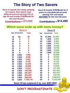 saving money tips personal finance Financial Peace, Financial Tips, Financial Planning, Retirement Planning, Financial Assistance, Financial Literacy, Retirement Countdown, Retirement Savings Plan, Retirement Funny