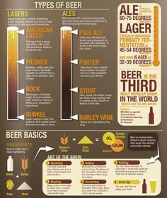 Types of Beer www.avacationrental4me.com