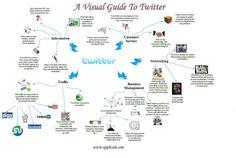 Cómo encontrar ofertas de empleo en Twitter