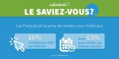 Les français présentent un intérêt grandissant dans la prise de rendez-vous médicaux en ligne.